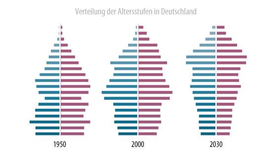 Verteilung der Altersstufen in Deutschland